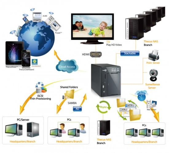 Обзор сетевого хранилища данных Thecus N2800