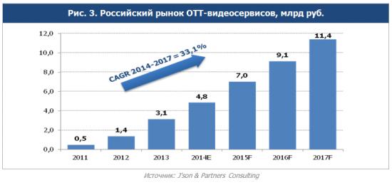 Российский рынок ОТТ-видеосервисов