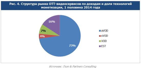 Ключевые тенденции развития российского рынка