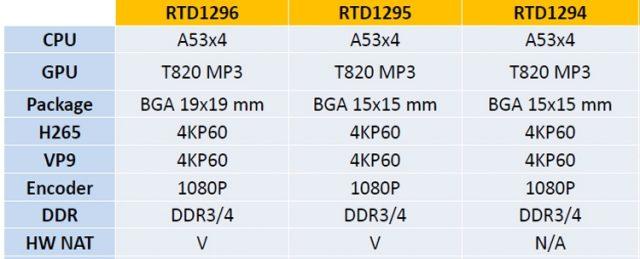 Realtek RTD1296