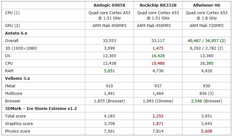 Benchmarks Amlogic S905X, Rockchip RK3328 и Allwinner H6
