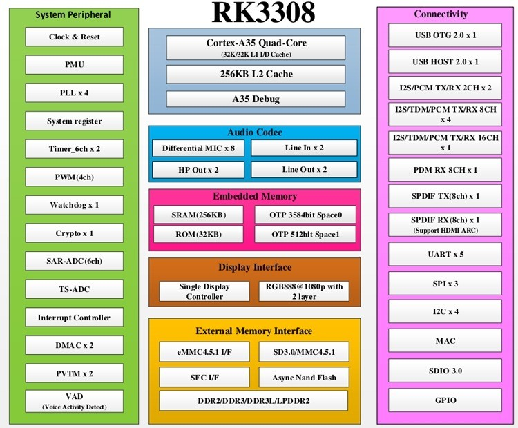 Rockchip RK3308