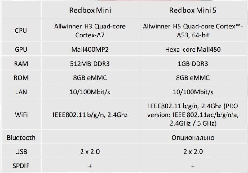 Redbox Mini